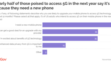 Photo of 47% of Americans use 5g because they upgrade their new phones From YouGov