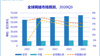 Photo of Forecast of the development trend of China's network market in 2021 From IDC