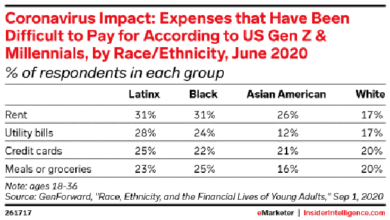 Photo of 66% of Hispanics worry about their ability to pay From eMarketer