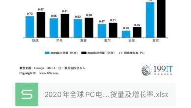 Photo of Global PC shipment and growth rate in 2020