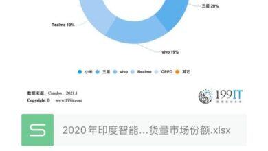Photo of India's smartphone market share in 2020