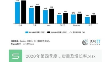 Photo of India's smartphone shipments and growth rate in the fourth quarter of 2020