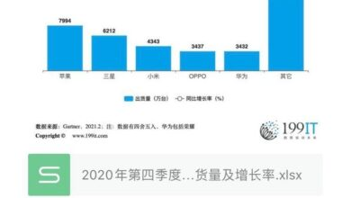 Photo of Shipment volume and growth rate of major global smartphone manufacturers in the fourth quarter of 2020