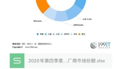 Photo of Market share of major global smartphone manufacturers in the fourth quarter of 2020