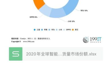 Photo of Global smartphone market share in 2020