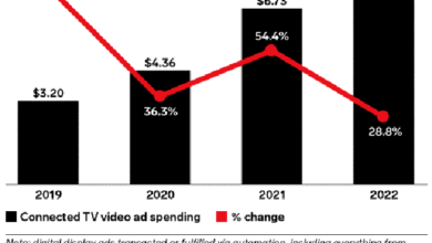 Photo of In 2021, the US advertising program purchase CTV advertising spending increased by US $2.37 billion From eMarketer