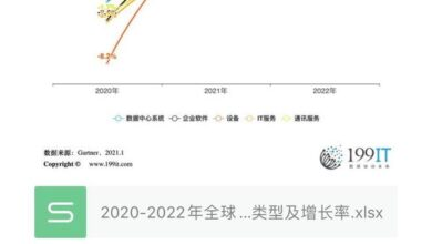 Photo of Types and growth rate of global IT expenditure in 2020-2022