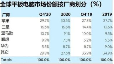 Photo of Year on year growth of tablet PC shipment by 18% in 2020 From Strategy Analytics