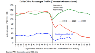 Photo of China's air passenger traffic did not rise significantly during the 2021 Spring Festival From IATA