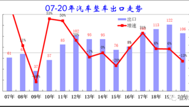 Photo of Analysis of China's automobile export in 2020 From China Automobile Circulation Association