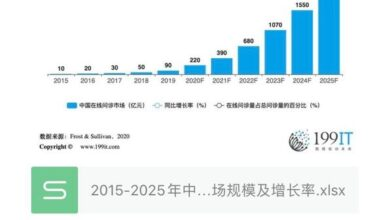Photo of Scale and growth rate of China's online consultation market from 2015 to 2025