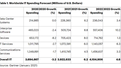 Photo of Global IT spending will grow by 6.2% in 2021 From Gartner