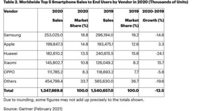 Photo of Q4 global mobile phone sales decline by 5.4% in 2020 From Gartner