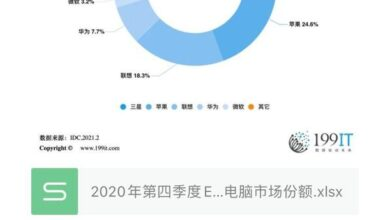 Photo of Market share of EMEA tablet in the fourth quarter of 2020