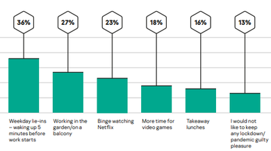 Photo of Telecommuting survey From Kaspersky