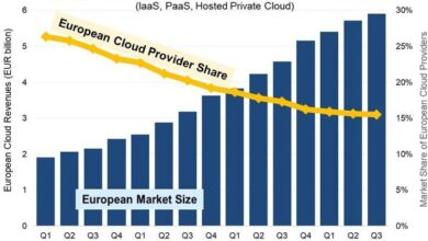 Photo of The European cloud market will grow to 5.9 billion euro in the third quarter of 2020 From SRG
