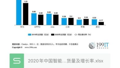 Photo of China's smartphone shipment and growth rate in 2020