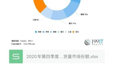 Photo of Market share of global PC shipment in the fourth quarter of 2020