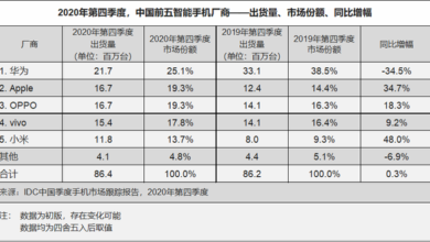 Photo of Q4 China's smartphone shipment in 2020: 86.4 million, up 0.3% year on year From IDC