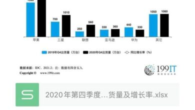 Photo of Shipment volume and growth rate of global major Tablet PC manufacturers in the fourth quarter of 2020