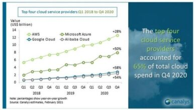 Photo of Q4 global cloud service market surges by 10 billion US dollars in 2020 From Canalys