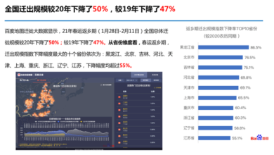 Photo of In 2021, the migration scale of returning home in the Spring Festival decreased by 50% year on year From Baidu Maps