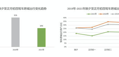 Photo of 80% of big data users choose local travel in 2021 Spring Festival From Gaud map