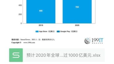 Photo of It is estimated that the global app application expenditure will exceed 100 billion US dollars in 2020