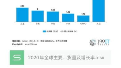 Photo of Global smartphone manufacturers' shipment volume and growth rate in 2020