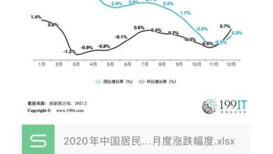 Photo of Monthly rise and fall of China's consumer price in 2020