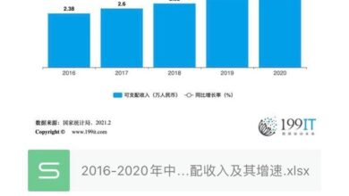Photo of China's per capita disposable income and its growth rate from 2016 to 2020