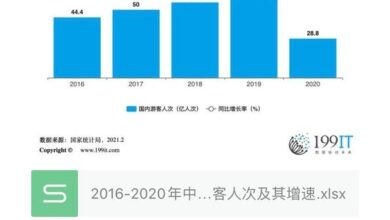 Photo of The number of domestic tourists in China and its growth rate from 2016 to 2020