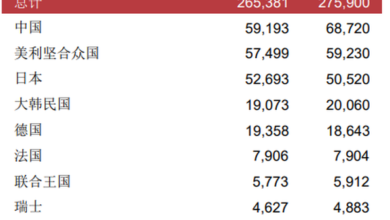 Photo of The number of patent applications in China will be the first in the world in 2020 From WIPO