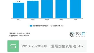 Photo of China's total industrial added value and growth rate from 2016 to 2020