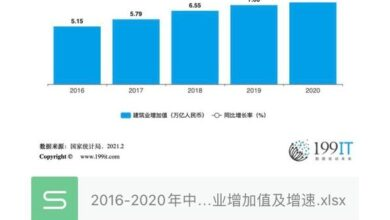 Photo of Added value and growth rate of China's construction industry from 2016 to 2020