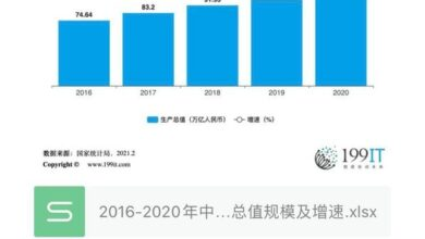 Photo of The scale and growth of China's GDP in 2016-2020