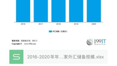 Photo of The scale of China's foreign exchange reserves at the end of 2016-2020