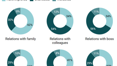 Photo of 62% of Indians have improved their relations with their families during the blockade From YouGov