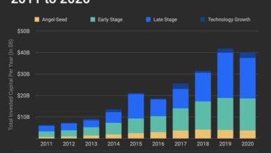 Photo of European venture capital report 2020 From Crunchbase