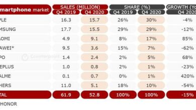 Photo of Sales volume of Apple iPhone in Q4 European smartphone market in 2020: 15.7 million units From Counterpoint