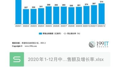 Photo of Sales volume and growth rate of retail industry in Hong Kong, China from January to December 2020