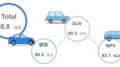 Photo of The product competitiveness index of passenger car market in January 2021 is 90.5 From China Automobile Circulation Association