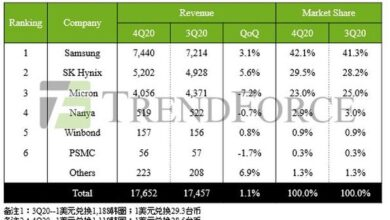 Photo of In 2020, the total output value of Q4 DRAM will reach 17.65 billion US dollars, only increasing by 1.1% From TrendForce
