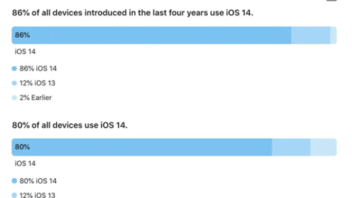 Photo of 86% of iPhones launched in the past four years have installed IOS 14