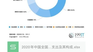 Photo of China's per capita consumption expenditure and its composition in 2020